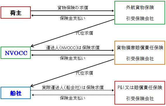 NVOCC CLUB / NVOCCが加入する一...